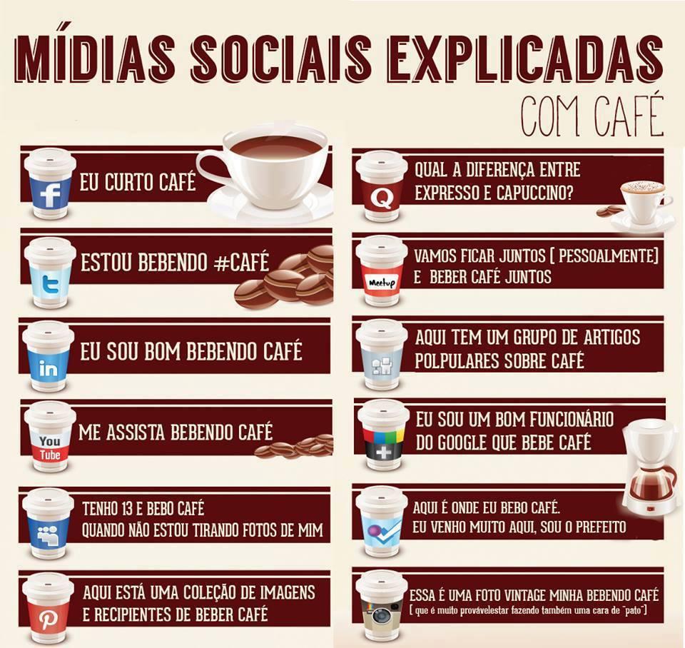 gráfico ilustrativo explicando com ilustrações de café o perfil de cada mídia social